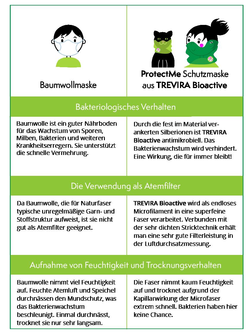 Shield Pro - Hashtag von Hamburger Liebe & Albstoffe - antimikrobiell für Atem-und Mundmasken!